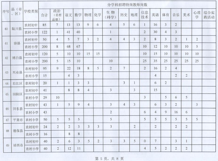 广西2021年计划招聘特岗教师7240名,6月1日开始报名